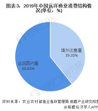 图表3:2019年中国远洋渔业消费结构情况(单位:%)