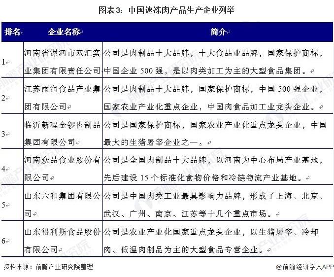 图表3:中国速冻肉产品生产企业列举