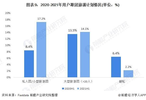 图表9:2020-2021年用户跟团旅游计划情况(单位:%)