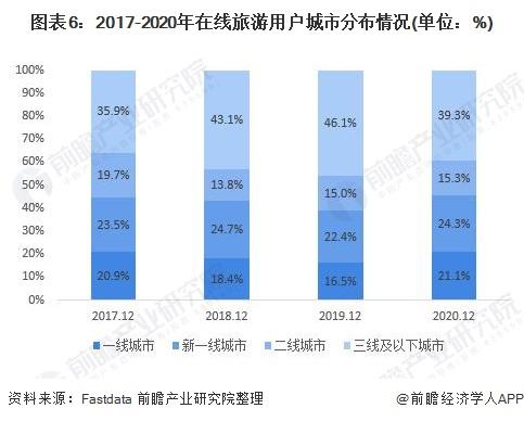 图表6:2017-2020年在线旅游用户城市分布情况(单位:%)