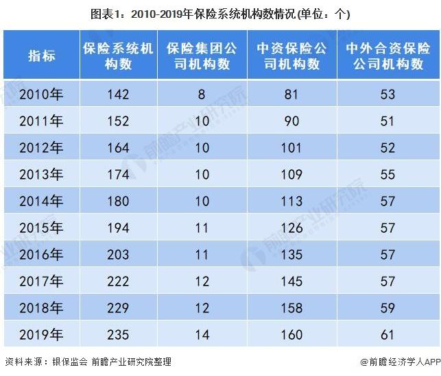 图表1:2010-2019年保险系统机构数情况(单位:个)