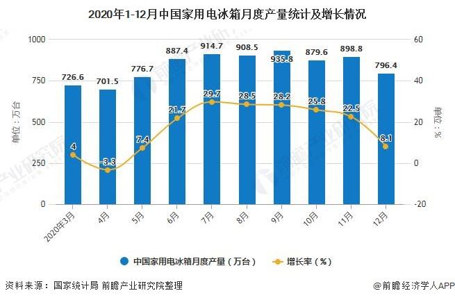 2020年1-12月中国家用电冰箱月度产量统计及增长情况
