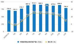 2020年全年中国冰箱行业产量规模及<em>出口</em>贸易情况 累计产量突破9000万台