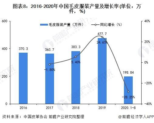 图表8:2016-2020年中国毛皮服装产量及增长率(单位:万件,%)