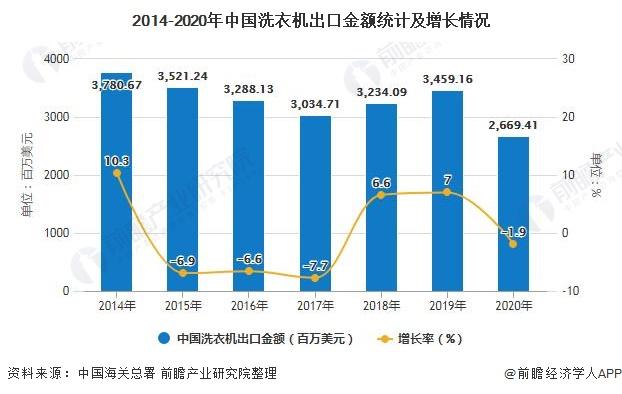 2014-2020年中国洗衣机出口金额统计及增长情况