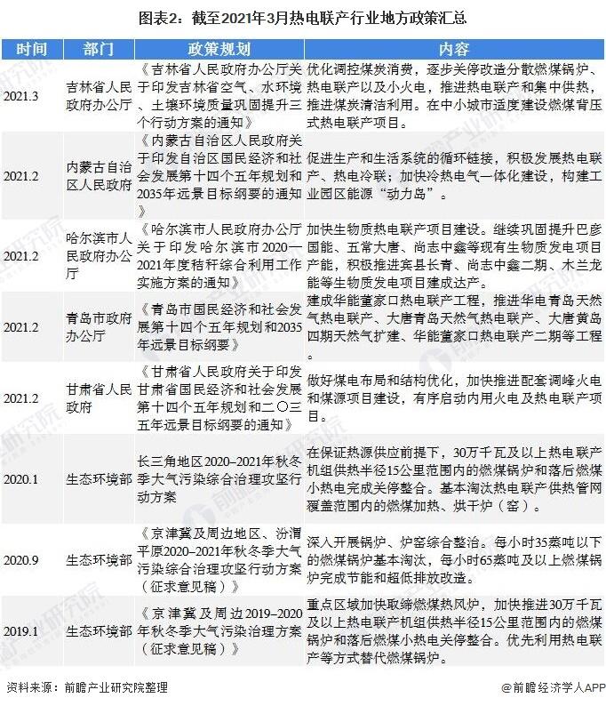 图表2:截至2021年3月热电联产行业地方政策汇总
