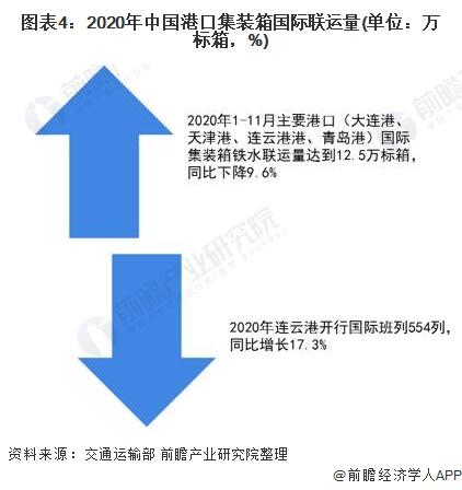 图表4:2020年中国港口集装箱国际联运量(单位:万标箱,%)