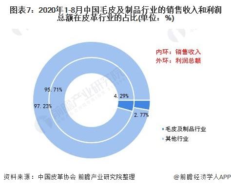 图表7:2020年1-8月中国毛皮及制品行业的销售收入和利润总额在皮革行业的占比(单位:%)