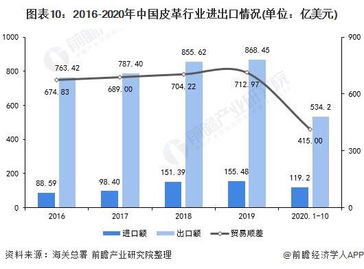 图表10:2016-2020年中国皮革行业进出口情况(单位:亿美元)