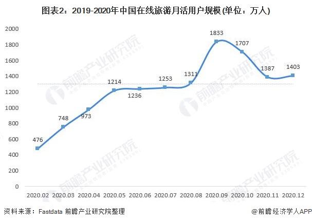 图表2:2019-2020年中国在线旅游月活用户规模(单位:万人)