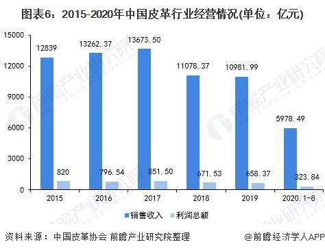 图表6:2015-2020年中国皮革行业经营情况(单位:亿元)