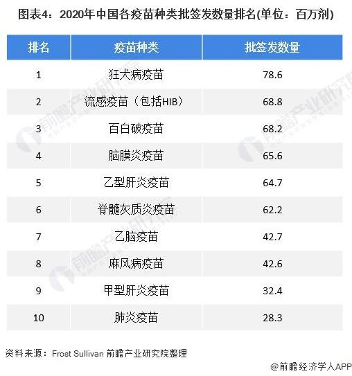 图表4:2020年中国各疫苗种类批签发数量排名(单位:百万剂)