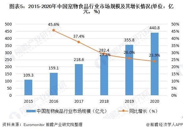 图表5:2015-2020年中国宠物食品行业市场规模及其增长情况(单位:亿元,%)