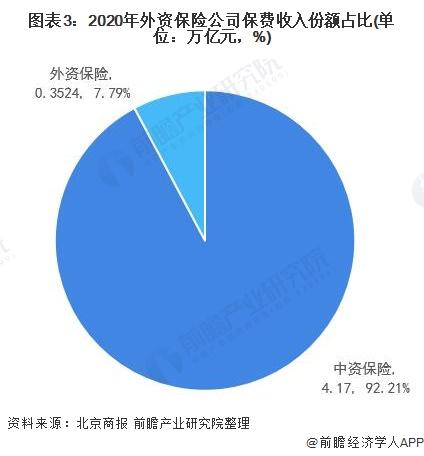 图表3:2020年外资保险公司保费收入份额占比(单位:万亿元,%)