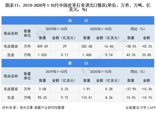 图表11:2019-2020年1-10月中国皮草行业进出口情况(单位:万件,万吨,亿美元,%)