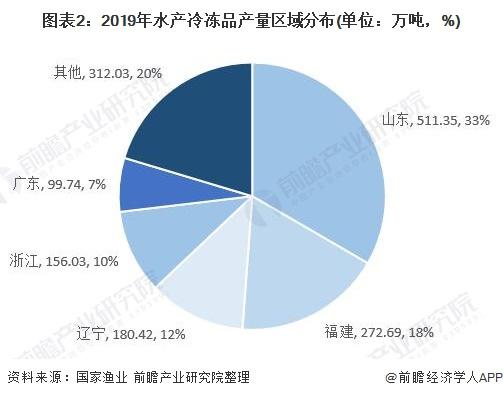 图表2:2019年水产冷冻品产量区域分布(单位:万吨,%)