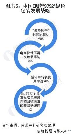 """圖表5:中國郵政""""9792""""綠色包裝發展戰略"""