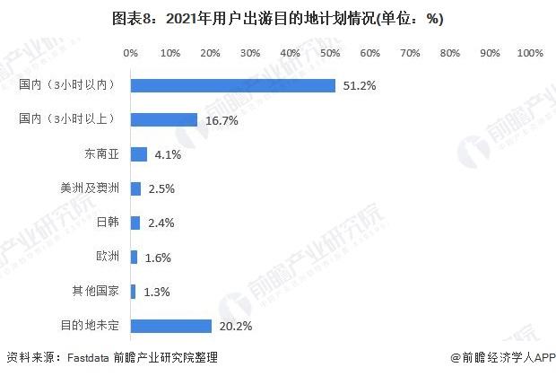 图表8:2021年用户出游目的地计划情况(单位:%)