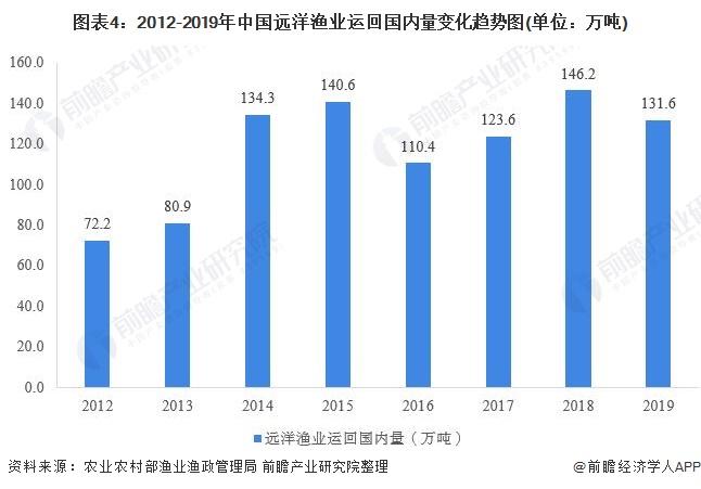 图表4:2012-2019年中国远洋渔业运回国内量变化趋势图(单位:万吨)