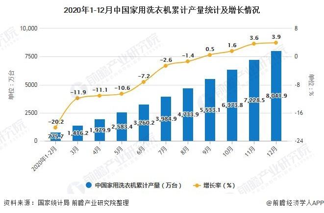 2020年1-12月中国家用洗衣机累计产量统计及增长情况