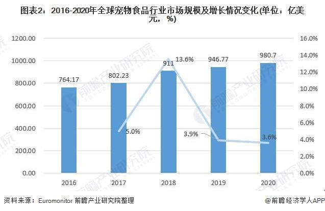 图表2:2016-2020年全球宠物食品行业市场规模及增长情况变化(单位:亿美元,%)