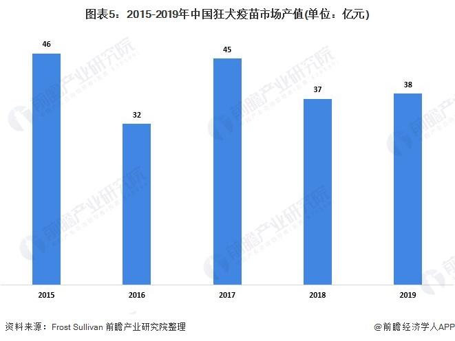 图表5:2015-2019年中国狂犬疫苗市场产值(单位:亿元)