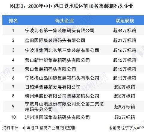 图表3:2020年中国港口铁水联运前10名集装箱码头企业