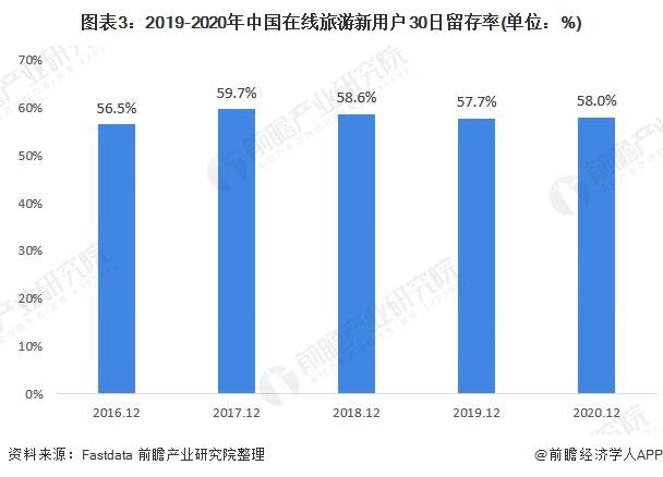 图表3:2019-2020年中国在线旅游新用户30日留存率(单位:%)