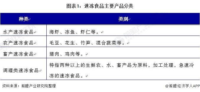 图表1:速冻食品主要产品分类