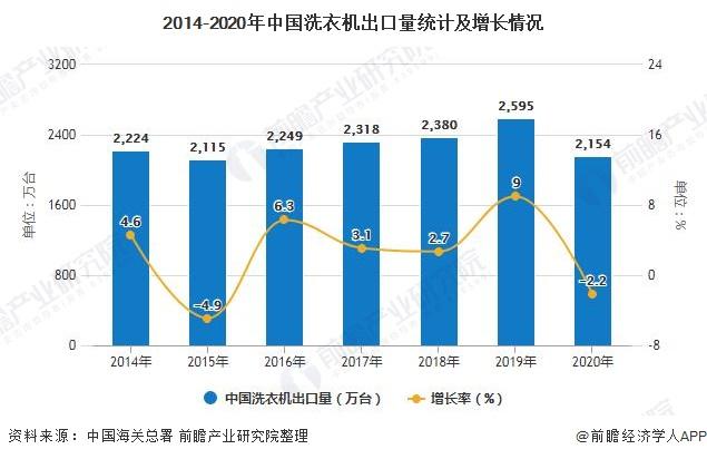 2014-2020年中国洗衣机出口量统计及增长情况