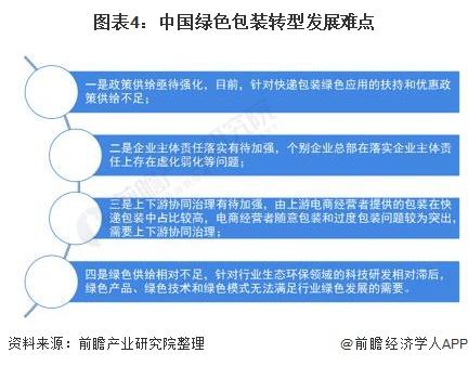 圖表4:中國綠色包裝轉型發展難點