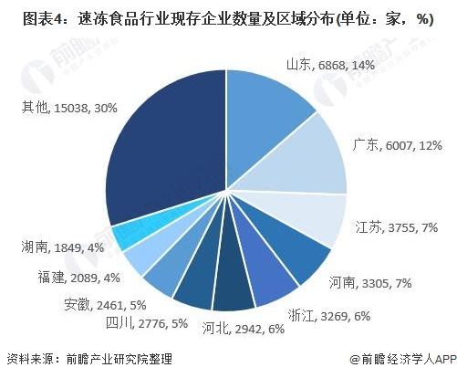 图表4:速冻食品行业现存企业数量及区域分布(单位:家,%)