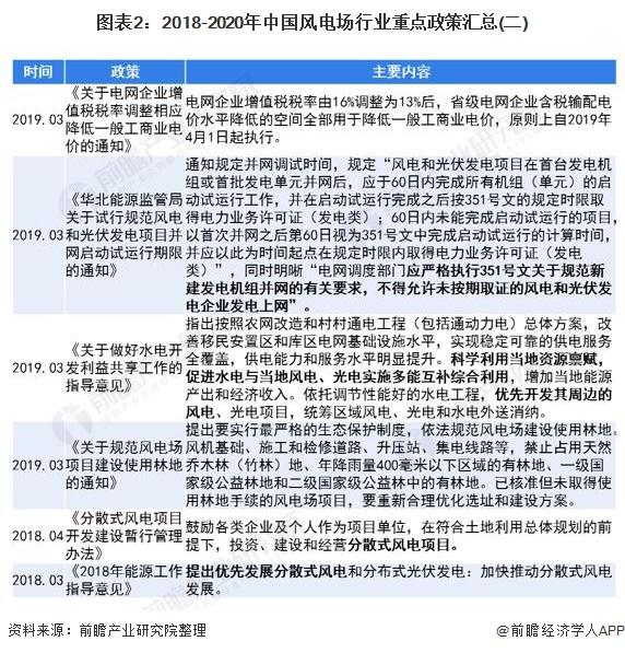 图表2:2018-2020年中国风电场行业重点政策汇总(二)