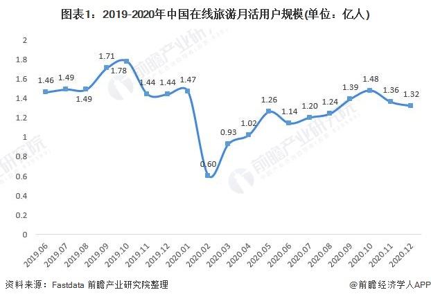 图表1:2019-2020年中国在线旅游月活用户规模(单位:亿人)
