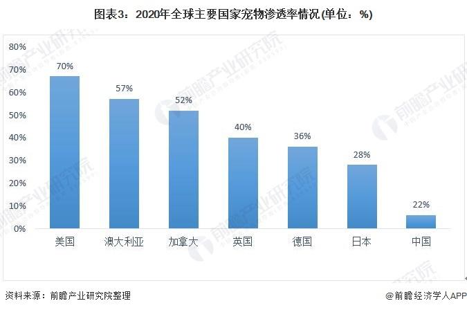 图表3:2020年全球主要国家宠物渗透率情况(单位:%)