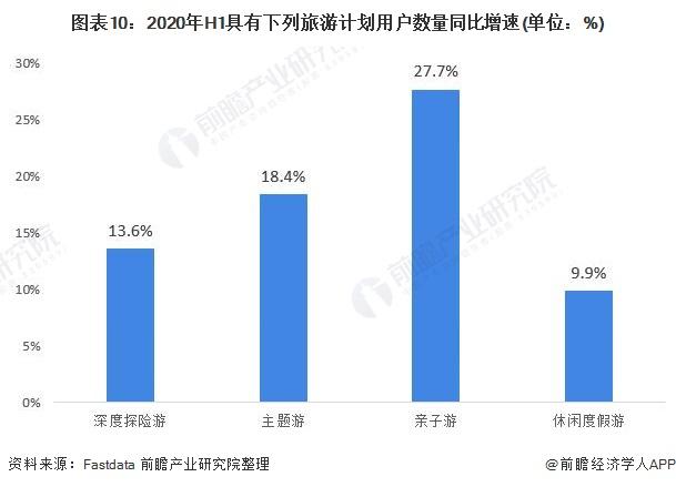 图表10:2020年H1具有下列旅游计划用户数量同比增速(单位:%)