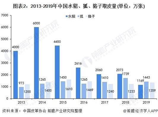 图表2:2013-2019年中国水貂、狐、貉子取皮量(单位:万张)