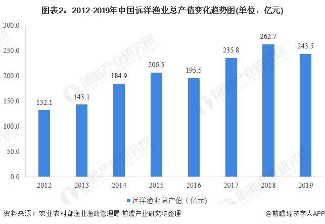 图表2:2012-2019年中国远洋渔业总产值变化趋势图(单位:亿元)