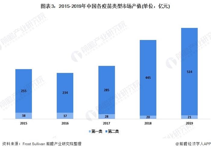图表3:2015-2019年中国各疫苗类型市场产值(单位:亿元)