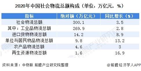 2020年中国社会物流总额构成(单位:万亿元,%)