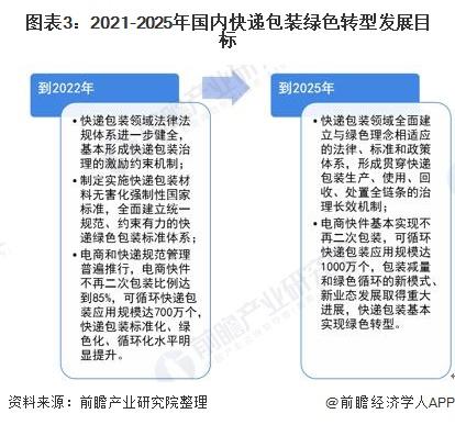 圖表3:2021-2025年國內快遞包裝綠色轉型發展目標