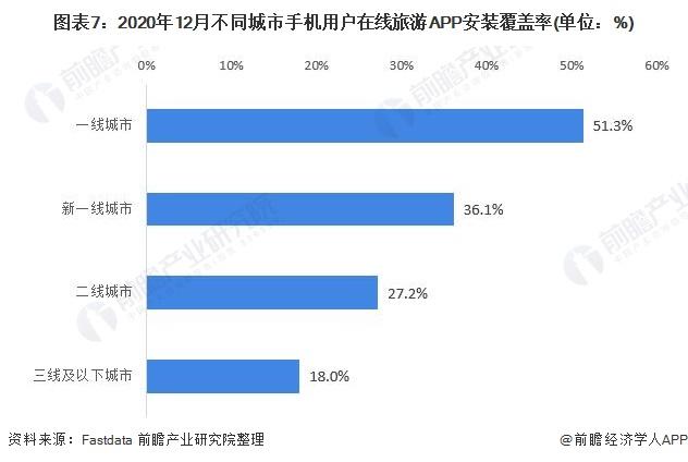 图表7:2020年12月不同城市手机用户在线旅游APP安装覆盖率(单位:%)