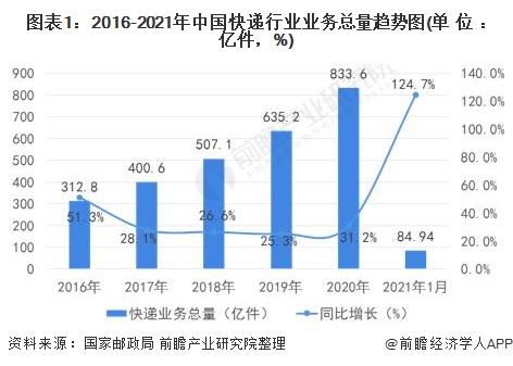圖表1:2016-2021年中國快遞行業業務總量趨勢圖(單位:億件,%)