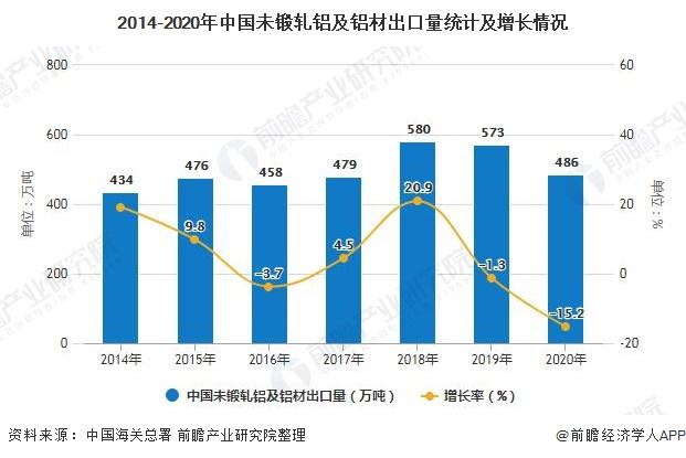 2014-2020年中国未锻轧铝及铝材出口量统计及增长情况