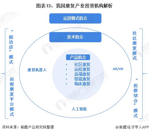 图表13:我国康复产业投资机构解析