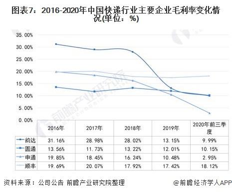 图表7:2016-2020年中国快递行业主要企业毛利率变化情况(单位:%)