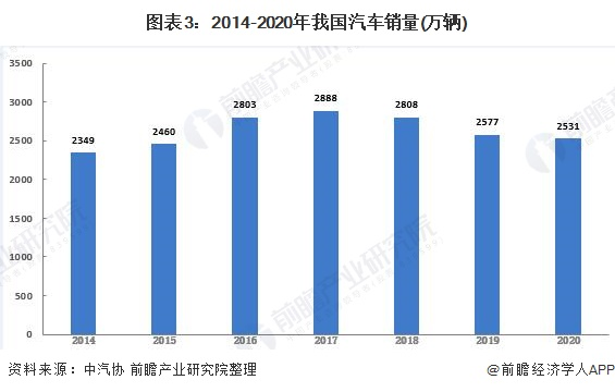 图表3:2014-2020年我国汽车销量(万辆)