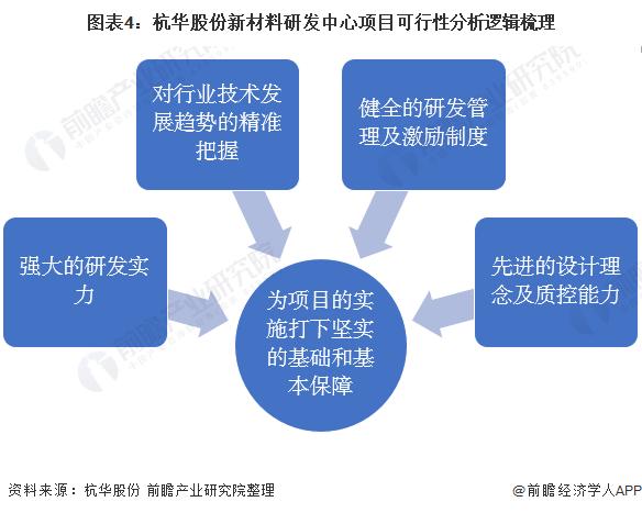 图表4:杭华股份新材料研发中心项目可行性分析逻辑梳理