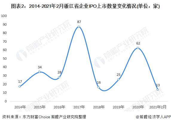 图表2:2014-2021年2月浙江省企业IPO上市数量变化情况(单位:家)