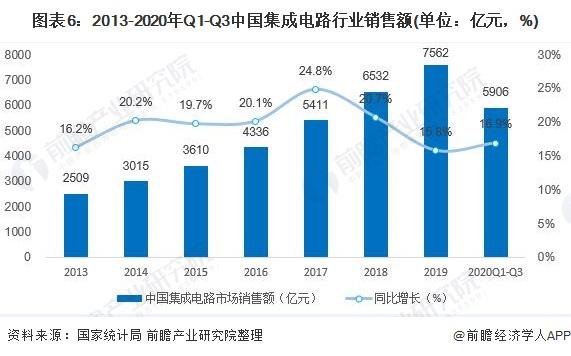 圖表6:2013-2020年Q1-Q3中國集成電路行業銷售額(單位:億元,%)
